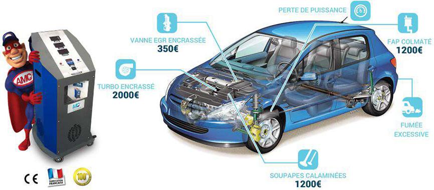 carbon cleaning garage auto de d calaminage moteur en. Black Bedroom Furniture Sets. Home Design Ideas